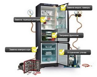 Когда необходим ремонт холодильника на дому